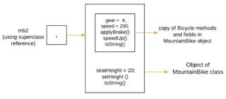 Akses hanya ke bagian method dan variabel saja dari definisi object oleh superclass pada Java.