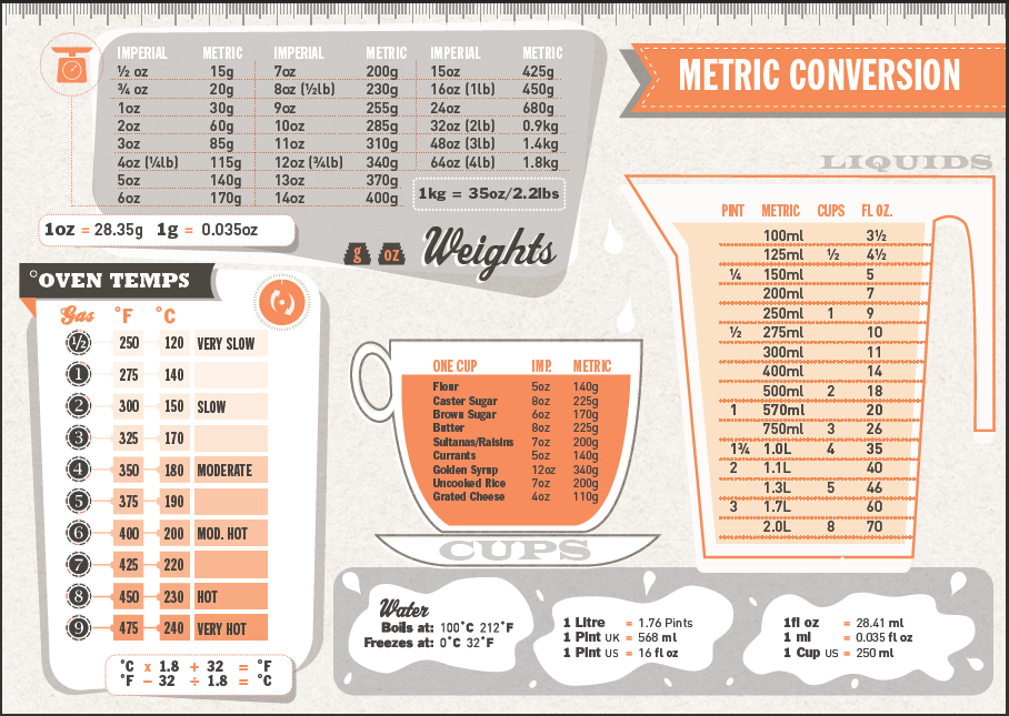 Metric Conversion Table For Cooking Wwwimgkidcom The