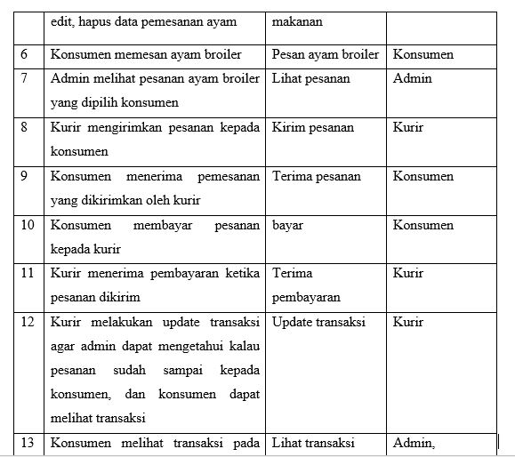 Laporan Metodologi Penelitian Sistem Informasi Pemesanan Ayam