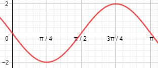 grafik-fungsi-sinus