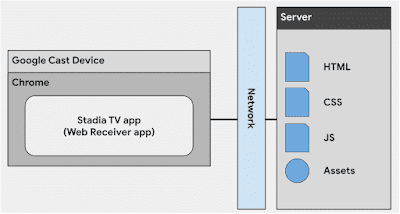 Our TV app on a Chromecast Ultra. Modified image from our developer docs