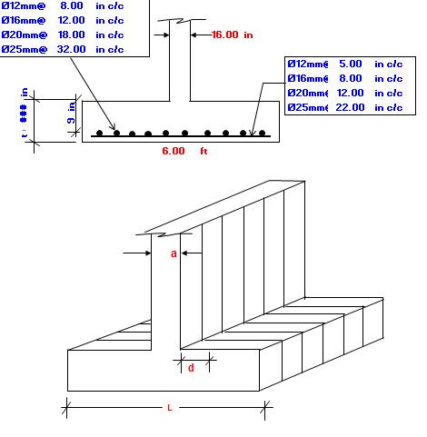USD Method Wall Footing Design