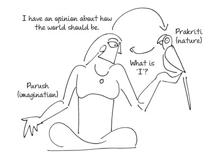 Indian Epics: Readings and Resources: Reading Guide: 1B