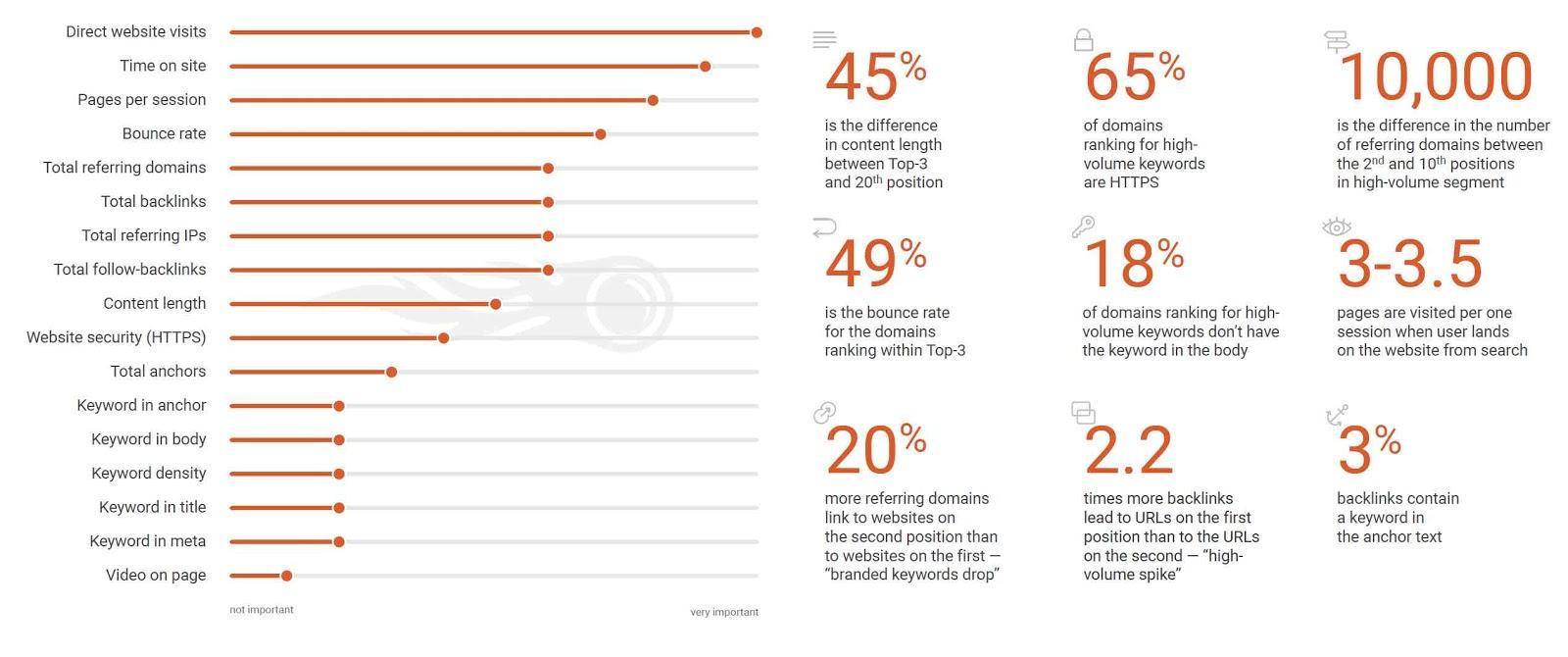 consulente web marketing Bari i fattori posizionamento SEO