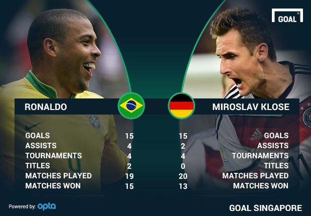 Miroslav Klose record la Cupa Mondiala