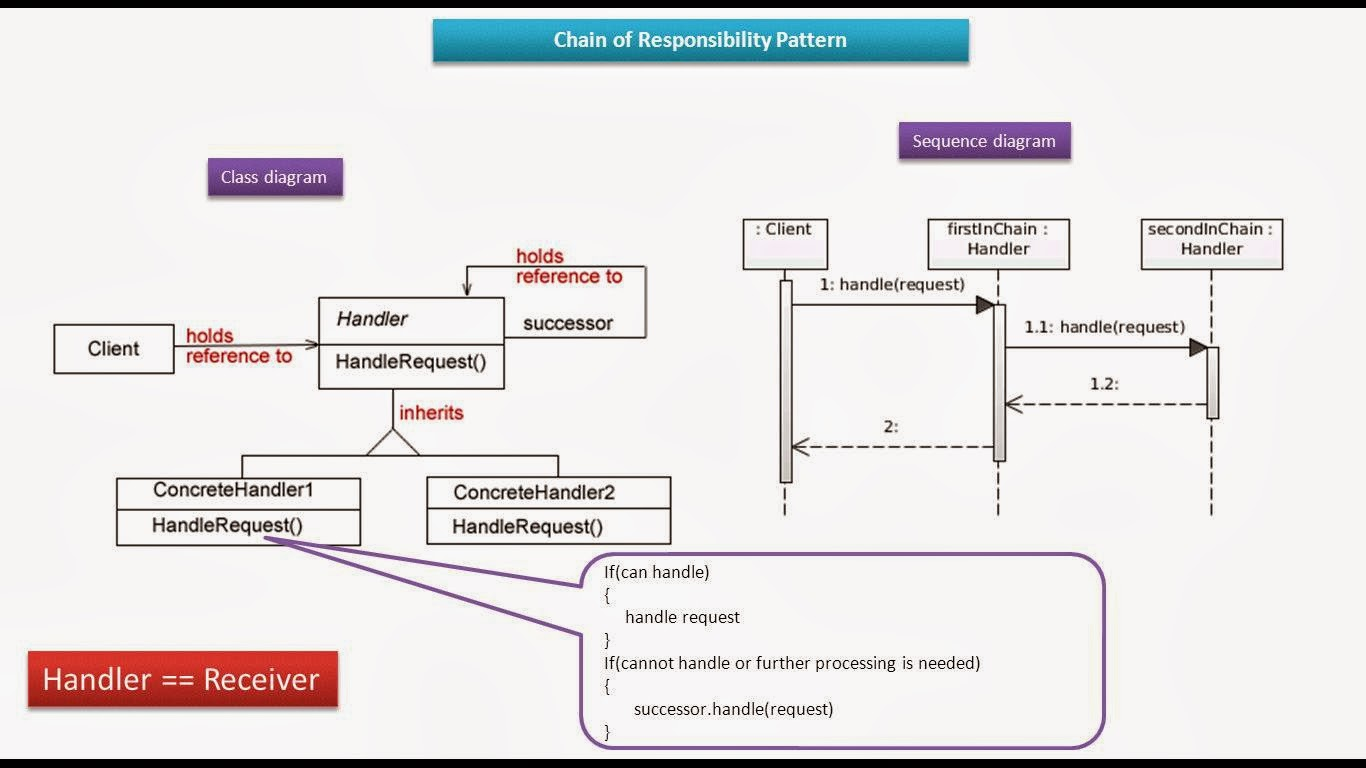 hight resolution of chain of responsibility design pattern class and sequence diagram