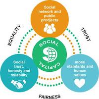 Modal sosial adalah sumber daya yang dimiliki oleh masyarakat dalam bentuk norma Pengertian, Komponen, Fungsi dan Jenis Modal Sosial