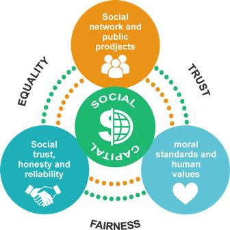 Pengertian, Komponen, Fungsi dan Jenis Modal Sosial