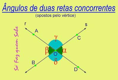 Retas concorrentes formando quatro ângulos