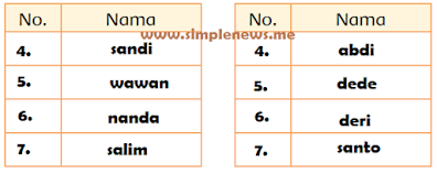 Kelompok Putra 1 dan 2 www.simplenews.me