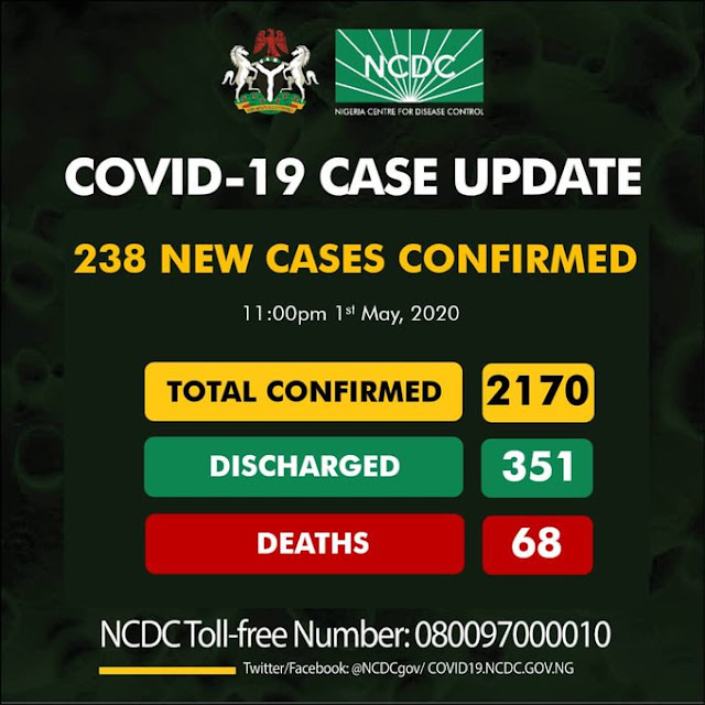 NCDC confirms 238 cases of Coronavirus as toll rises to 2170