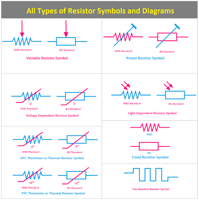 All Types of Resistor Symbols and Diagrams