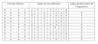 Usado uma tabela para calcular