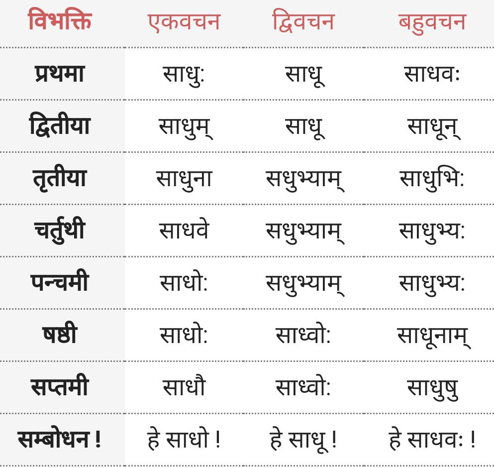 Sadhu shabd roop