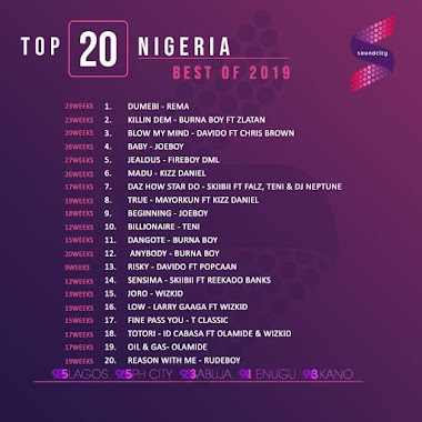 Rema Dominates No.1 Spot on Soundcity's List of Best 20 Nigerian Songs in 2019