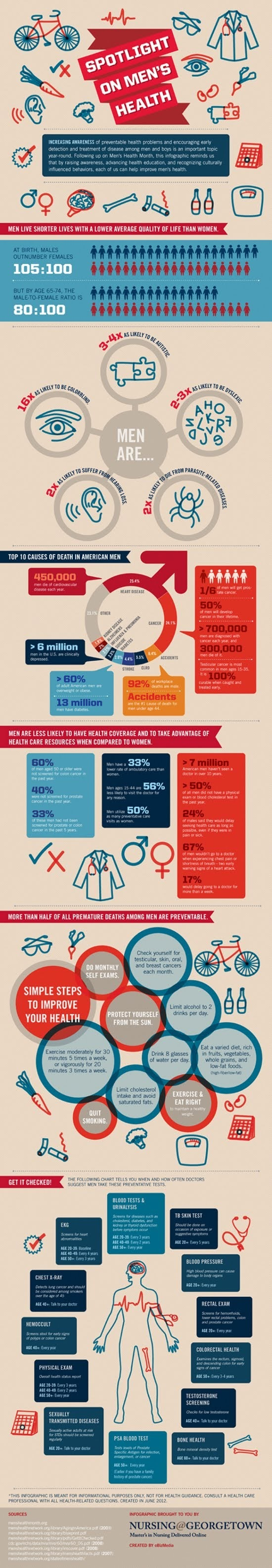 Spotlight on Men's Health #infographic