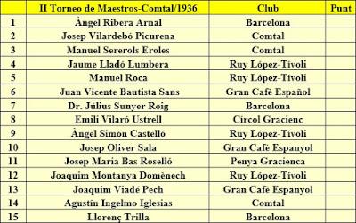 Ajedrecistas participantes en el II Torneo de Maestros Catalanes 1936
