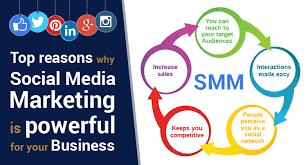 digital marketing, social media marketing, seo, smm