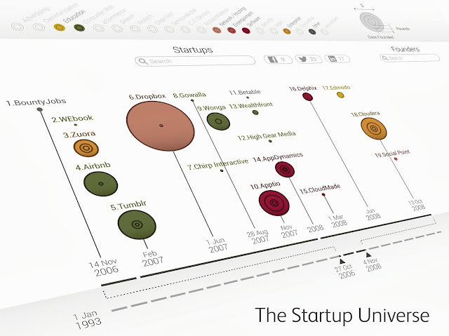 http://visual.ly/vizbox/startup-universe/