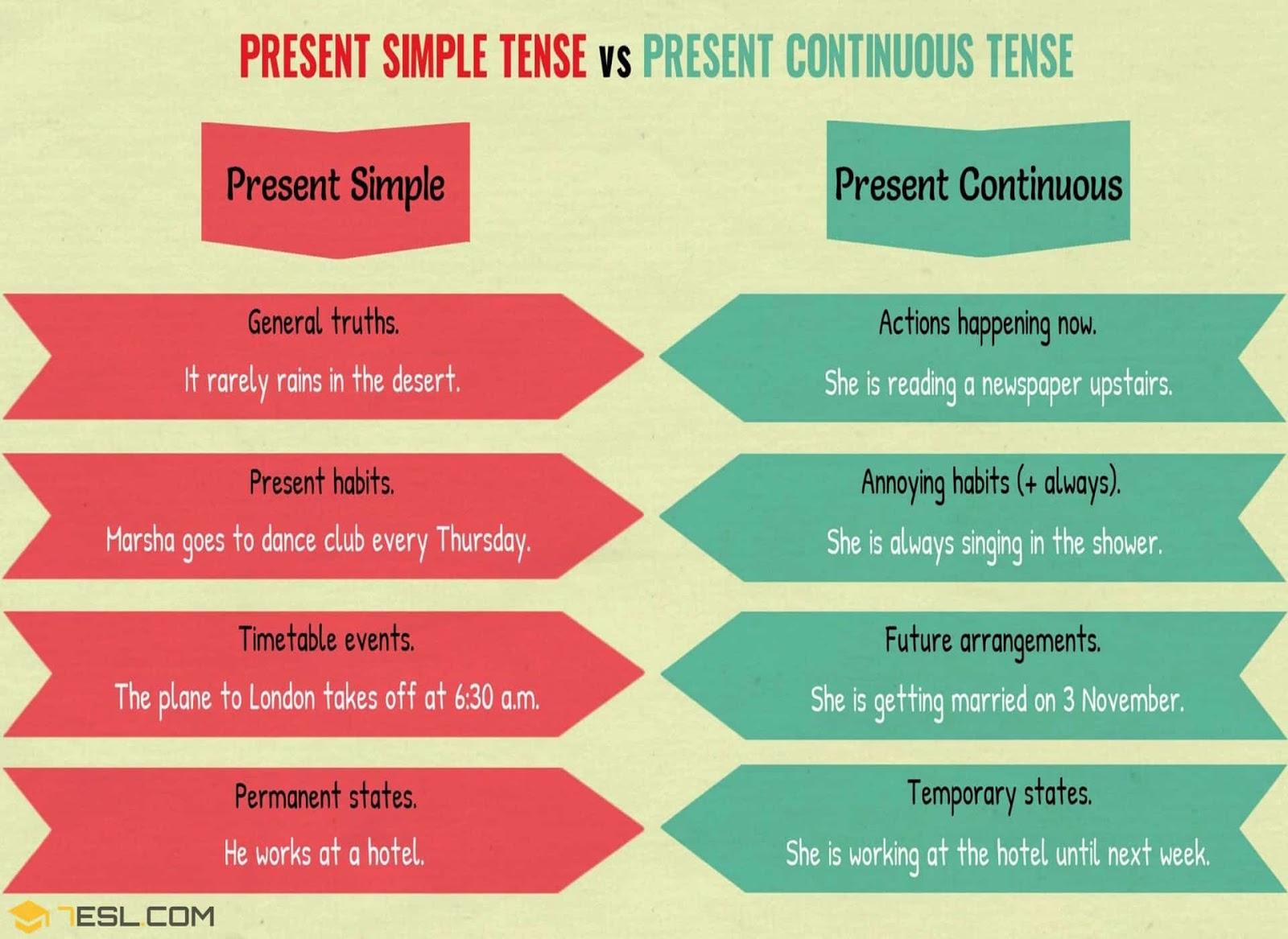 Simple Vs Continuous Present
