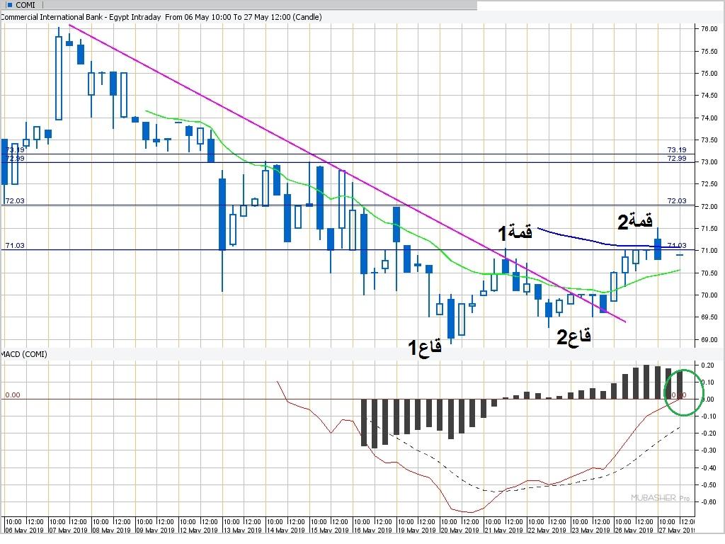 إنتراداي - تحليل فني - البنك التجاري الدولي - 27052019 شكل 1