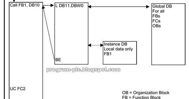 Data Blocks in Simatic Step 7 Siemens