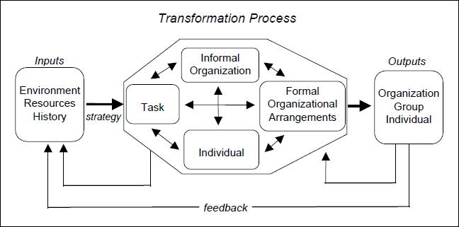 E Hrm Inc Organizational Diagnostic Models