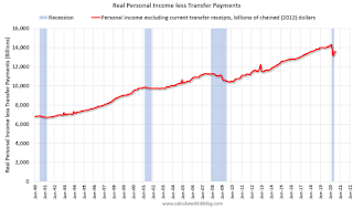 Real Personal Income less Transfer payments