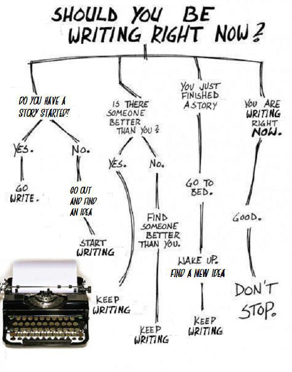 THE WRITER'S DEN: How To Know When You Should Be Writing