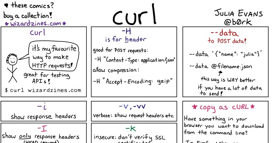 10 Examples of curl Command in UNIX and Linux