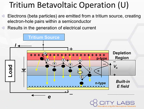Capturing Tritium beta decay energy as electricity (Source: City Labs)