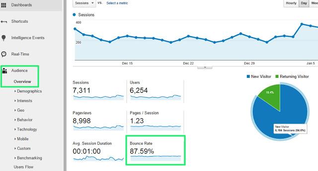 طريقة لخفض ,مدونتك, bounce ,بلوجر,analytics,النسبة المئوية ,النوافذ المنبثقة ,الكلمات المفتاحية ,hero ,لموقعك,google analytics,تقلل تحسين جوجل ,exit ,الزوار