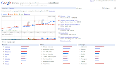 Google Trends insights