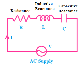 Resistance Reactance Difference, Effects, Example, Application
