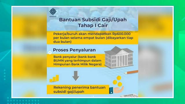 Bantuan Subsidi Upah Rp. 600.000 Tahap I Sudah Cair, Selamat Bagi Yang Beruntung!