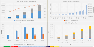 SaaS combo charts in excel