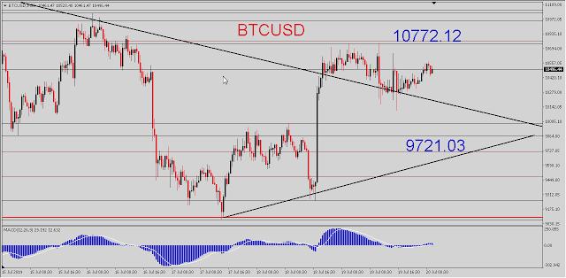 Bitcoin Price Today - Live Bitcoin Value - Charts & Market Updates - BITCOINFXS.com