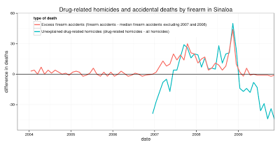 How a Mexican state ended up with more drug war homicides than total homicides