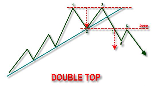 Ilustrasi pola double top