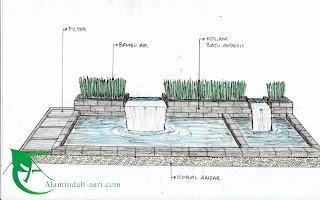 kolam minimalis koi , kolam minimalis