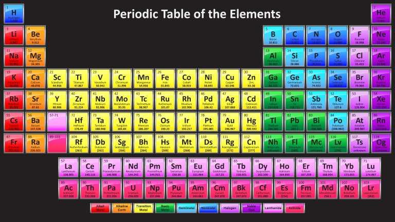 el nuevo ao 2017 llega con una nueva tabla peridica pues cuatro elementos ms han sido aadidos oficialmente a la sptima fila nihonium nh - Tabla Periodica 2017 Pdf