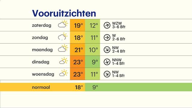 طقس هولندا اليوم دافئ وقليل من الأمطار