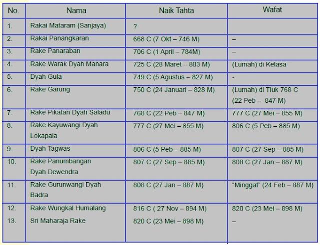 Urutan Raja Mataram Kuno