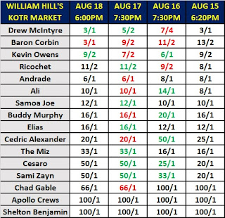 William Hill's King of the Ring Betting Odds