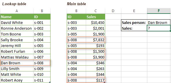 kết hợp hàm vlookup với hàm sum hoặc sumif trong excel 5