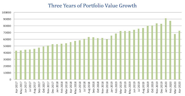 Dividend Income Stocks: Portfolio Value Update - April 2020