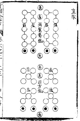 Ming Chines Army Column Formation