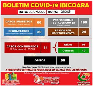 Boletim de coronavírus em Ibicoara