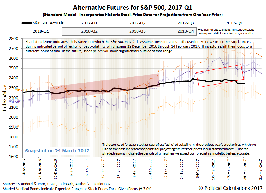 Alternative Futures - S&P 500 - 2017Q1 - Standard Model - Snapshot on 24 March 2017
