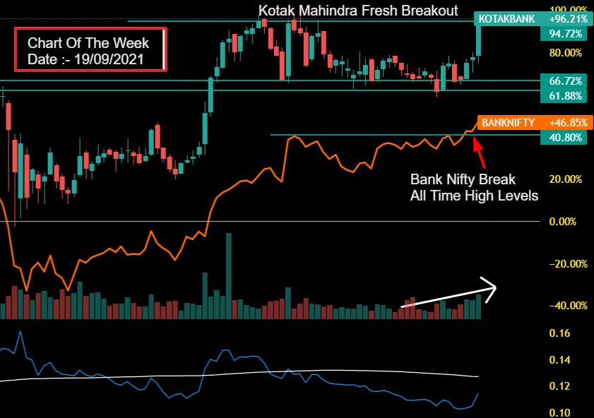 chart of the week 19/09/21 kotak mahindra bank